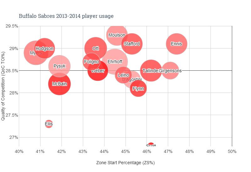 Buffalo Sabres 2013-2014 player usage