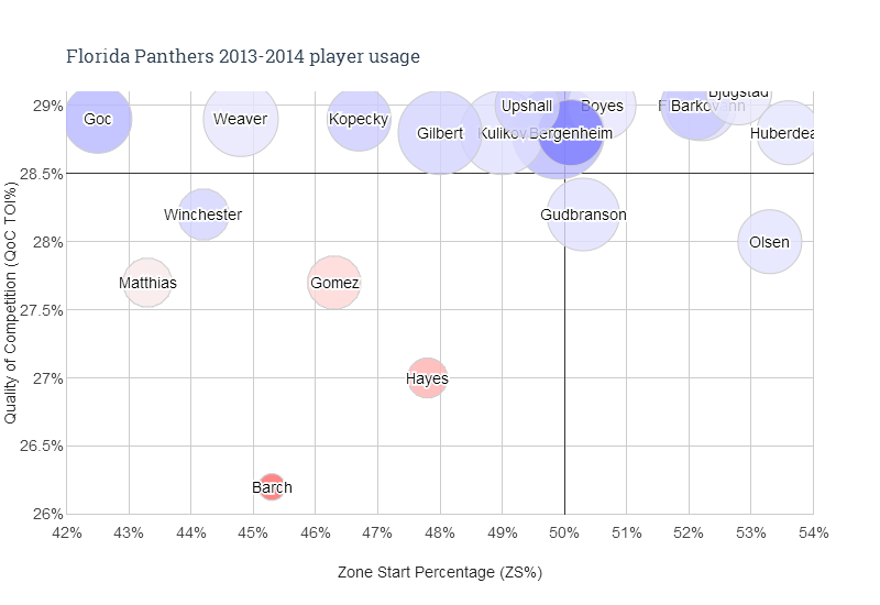 Florida Panthers 2013-2014 player usage