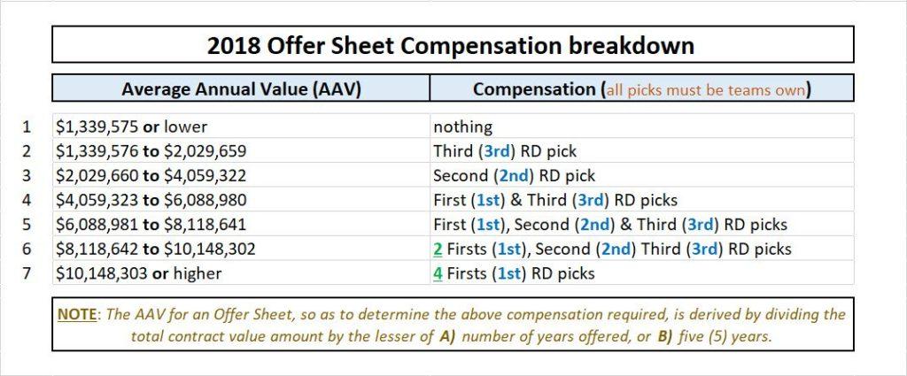 Offer sheet compensation