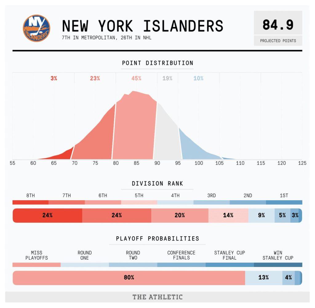 New York Islanders Depth Chart