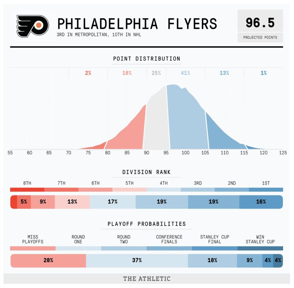 Philadelphia Flyers projection