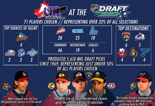 The number of players drafted from the CHL is in steady decline