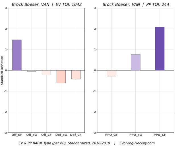 Brock Boeser RAPM chart 2018-19
