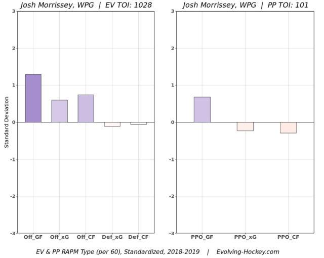 Josh Morrissey RAPM Chart