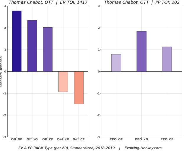Thomas Chabot Evolving-Hockey RAPM Chart