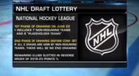 The 2020 NHL draft lottery will consist of the seven teams that missed the playoffs, and the losers of the play-in series. There are two phases, with the first phase taking place on June 26th.