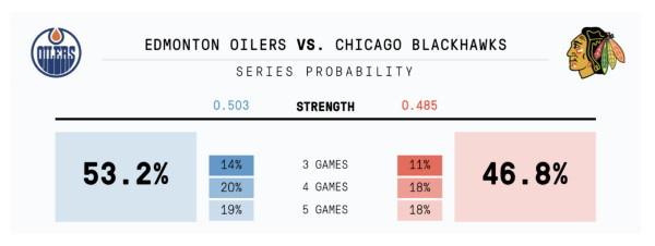 Oilers-Blackhawks probability