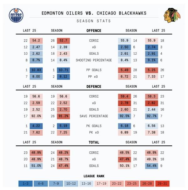 Oilers-Blackhawks – season stats