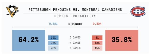 Penguins-Canadiens probability