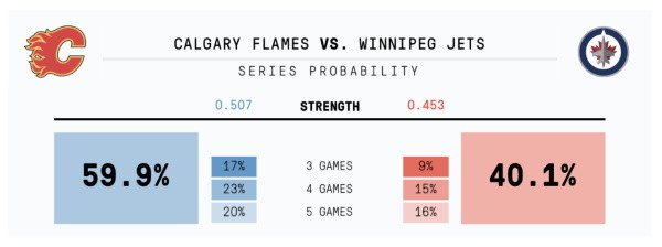 Flames-Jets probability