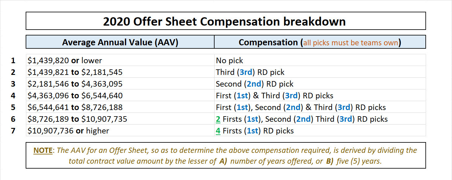 2020 Offer Sheet Compensation breakdown