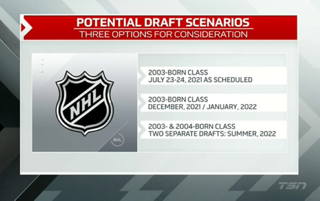 The 2021 NHL draft isn't the top priority for the NHL at the moment, but they are looking for input from GM on the draft date and the draft lottery system.
